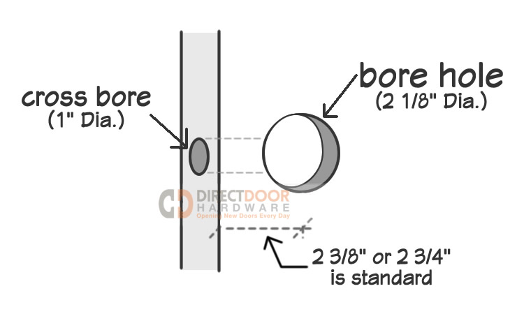 What Is Standard Door Preparation
