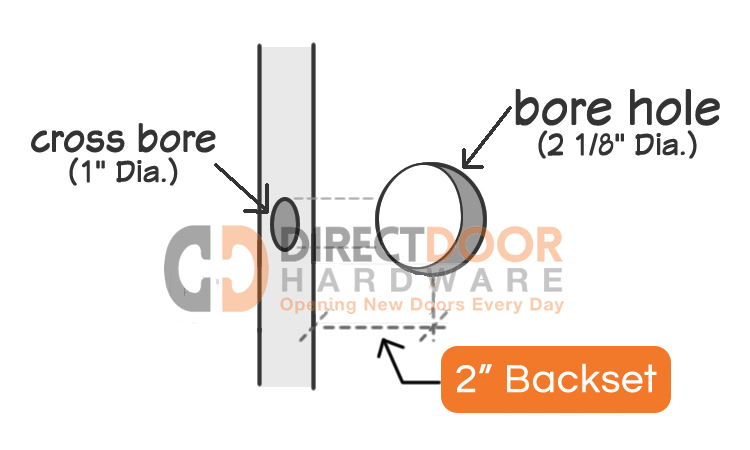 Door Hardware for 2 Inch Backsets