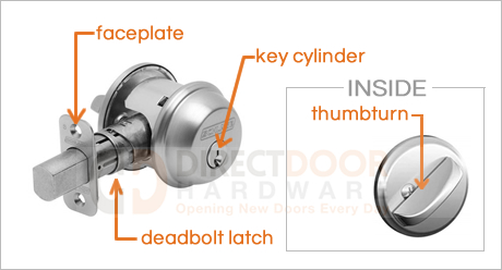 Helpful Terms for Replacing your Deadbolt.